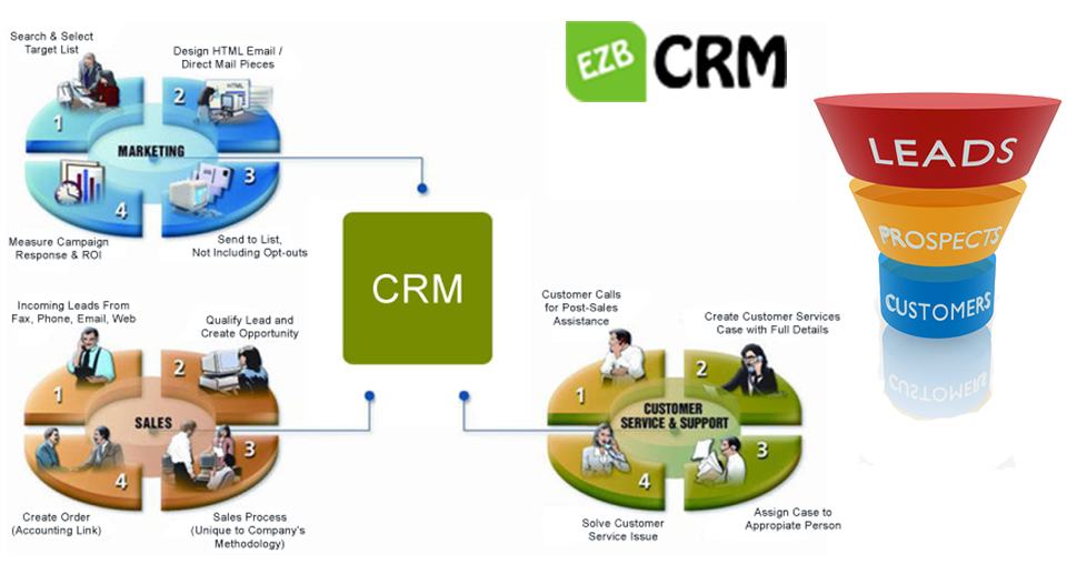 crm helps chase card services manage customer Crm that helps connect and provide service to your  integrated with major credit card processors to help collect credit  manage customer cases and.